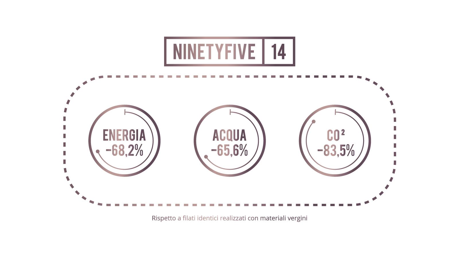 Ninetyfive 14 Ita Slide 1600x900 Lca Sito Filpucci